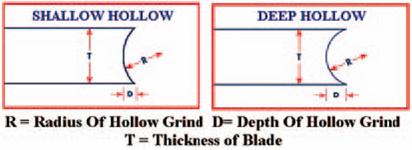 Shallow vs. Deep Blade Hollow